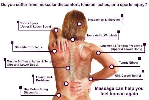 Muscular discomfort, tension, aches, sports injury